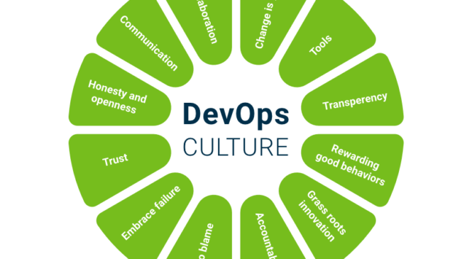 Implementing DevOps Testing