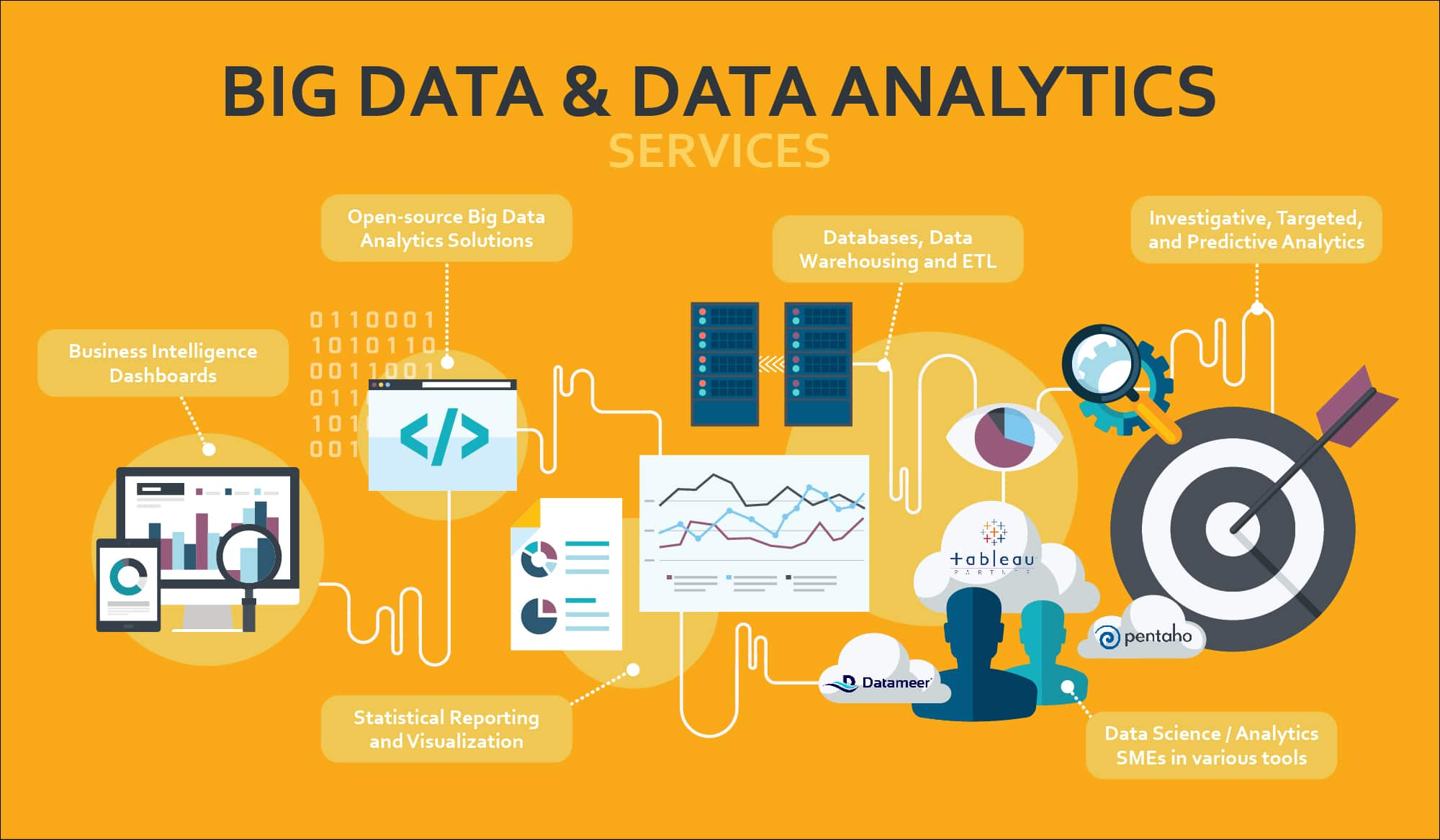 Everything You Need to Know About Big Data Analytics